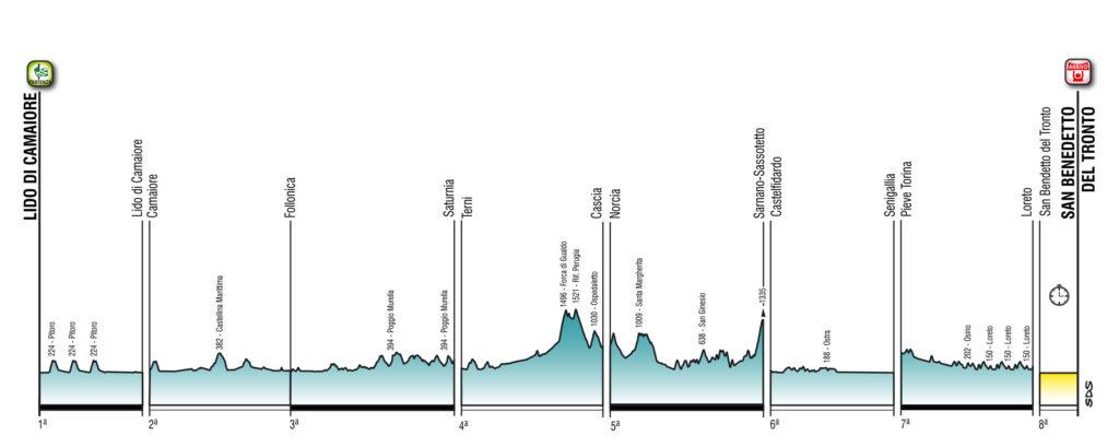 L'altimetria della Tirreno Adriatico 2020
