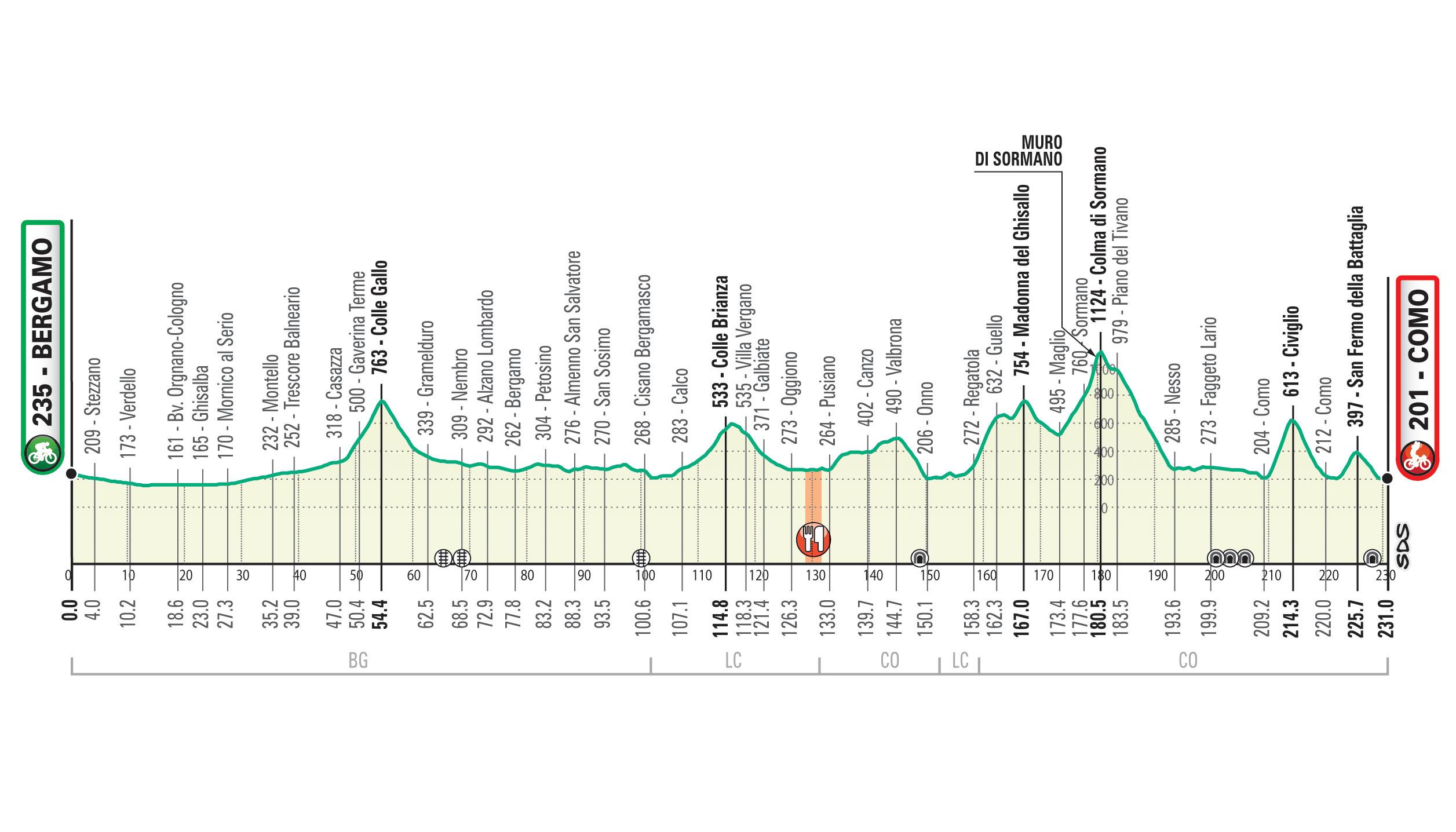 Il Lombardia 2020: l'altimetria