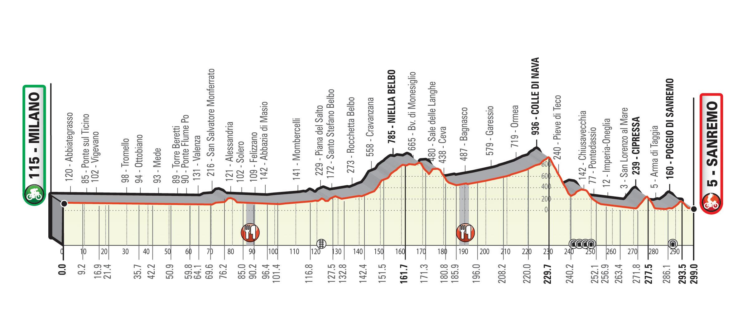 L'altimetria della Milano Sanremo 2020