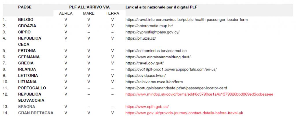 Passenger Locator Forms Nazionali Esistenti alla data del 4 agosto 2021